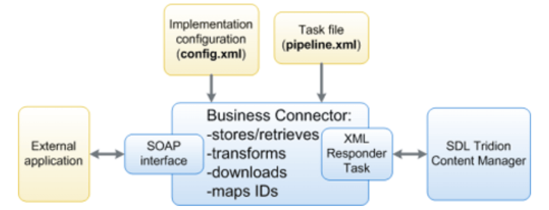 Business Connector architecture