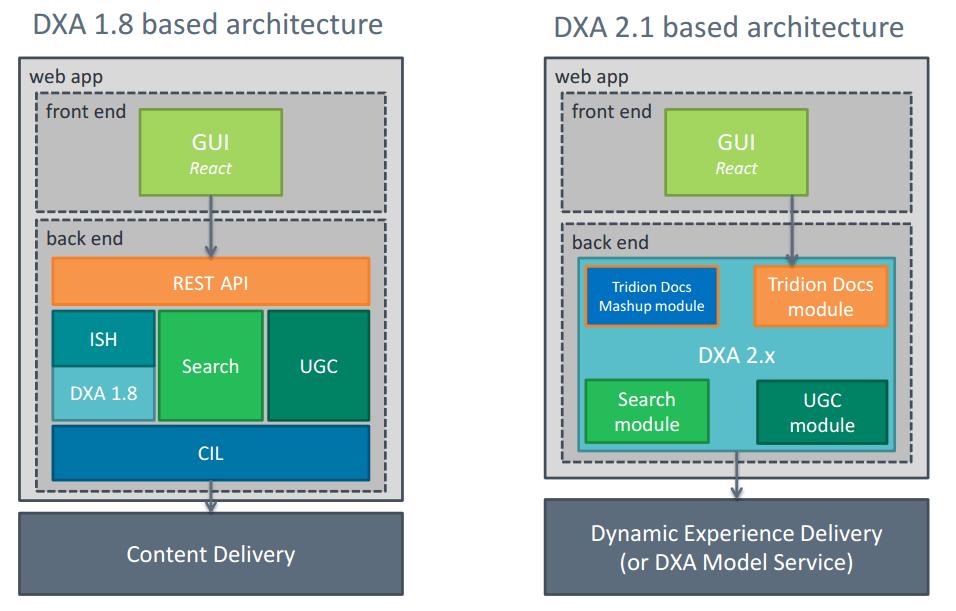 DXA architecture comparison