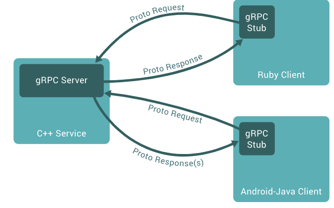 gRPC Structure