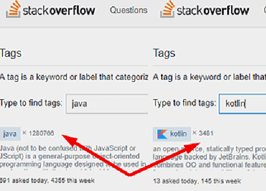 Stack Overflow rating – Java vs Kotlin