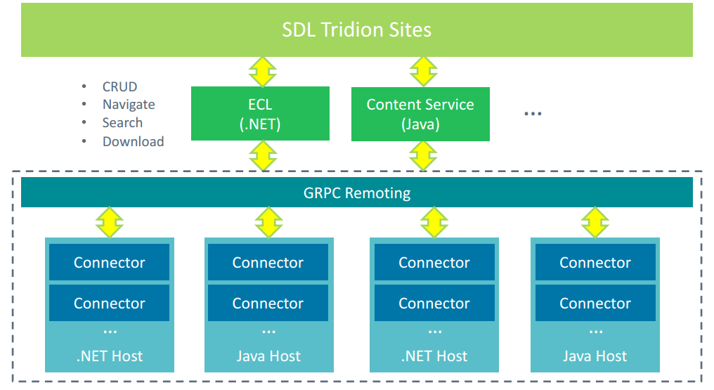 Extension points and multi-platform architecture