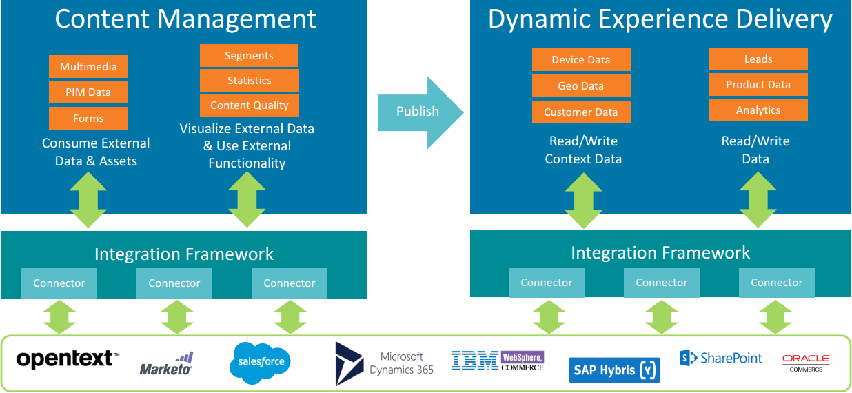 The Integration Framework architecture – 2
