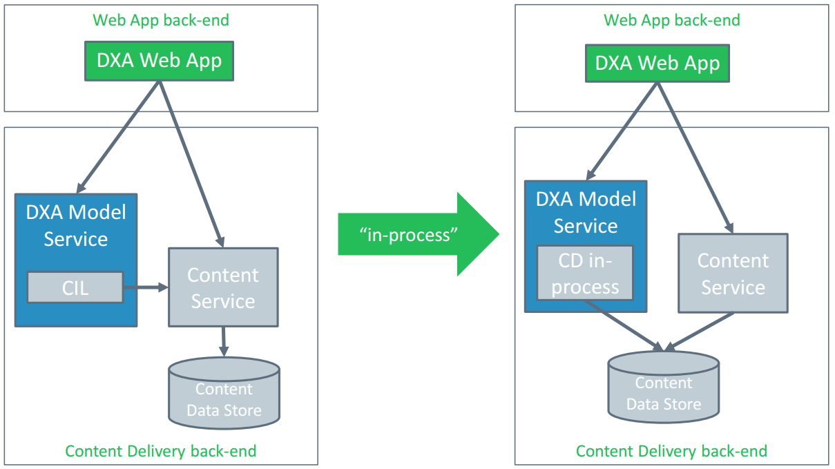 """In-process"" Model Service"