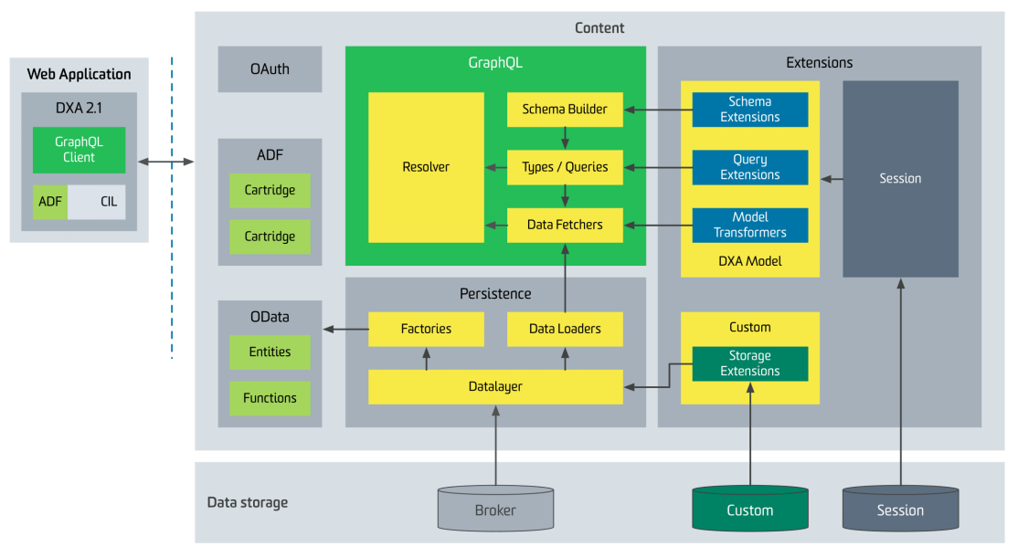 Content service architecture