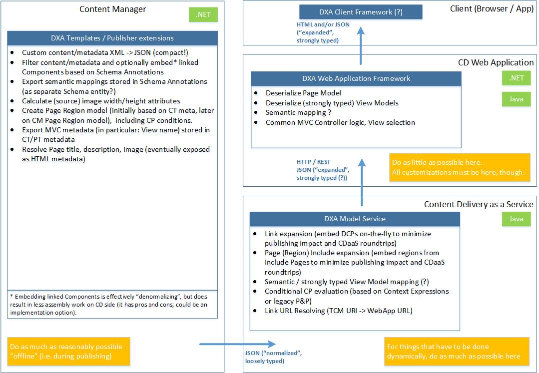 DXA 2.0 Architecture