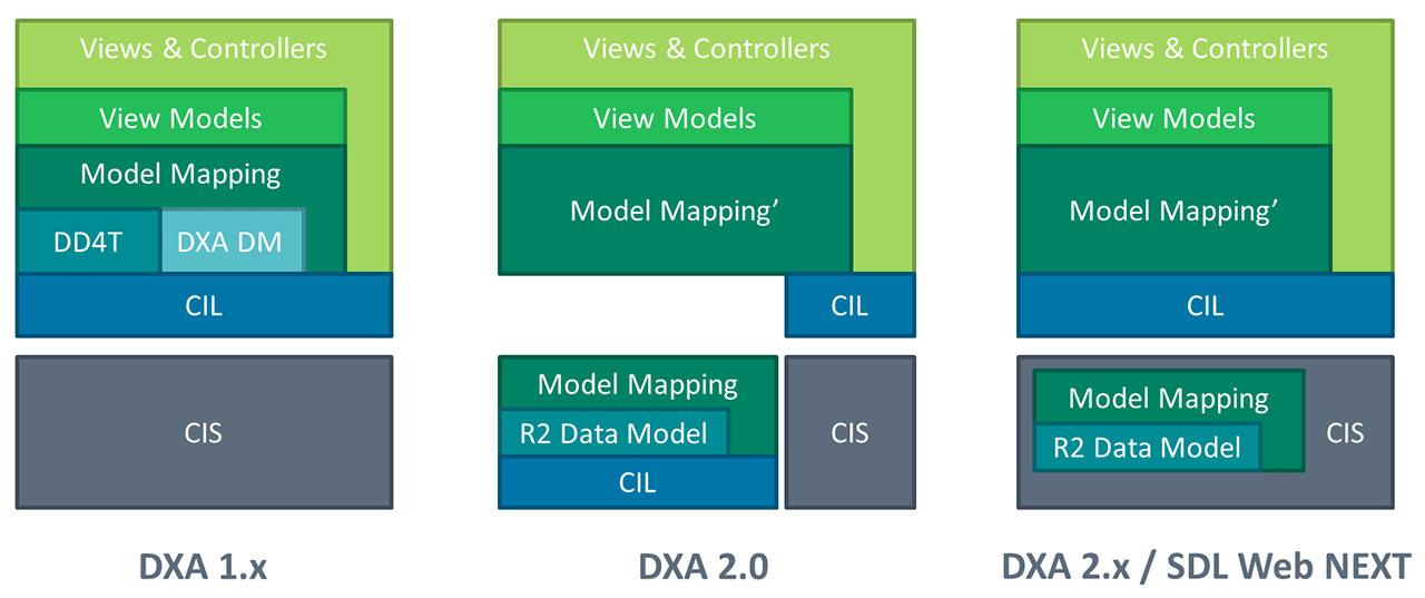 DXA Architecture Evolution