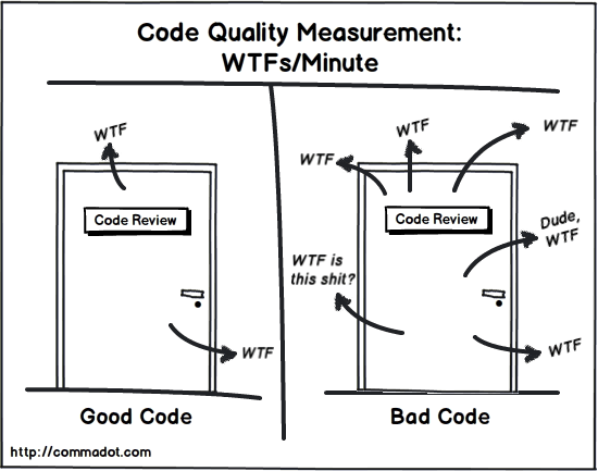 Figure 1 Code quality measurement