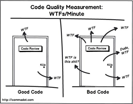 Figure 1 Code quality measurement